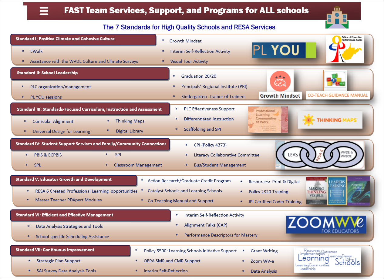 Services, Support and Programs for ALL schools