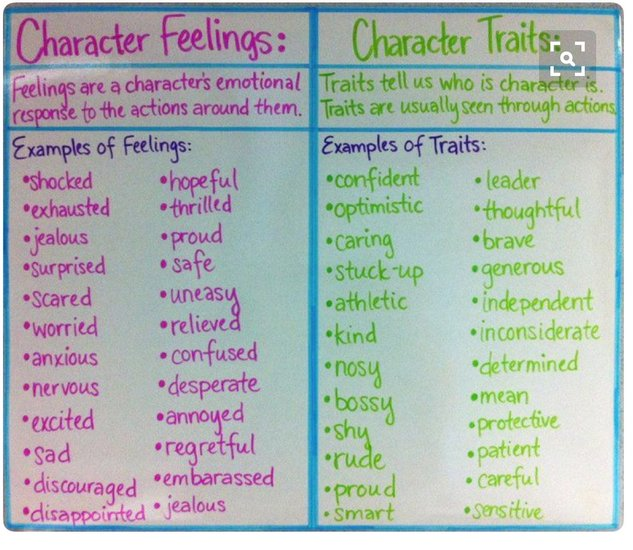 Examples of Feelings and Traits
