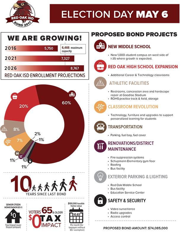 Bond Fact Sheet page 1