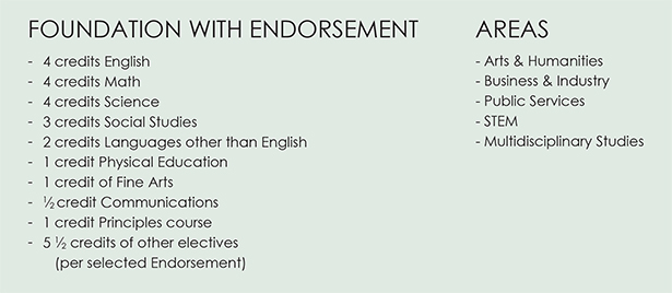 Foundation with Endorsement