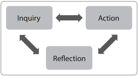 Inquiry, Action, Reflection
