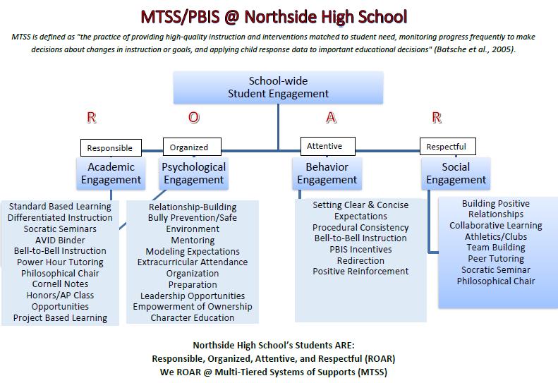 MTSS/PBIS Practice at Northside High School - Graphic