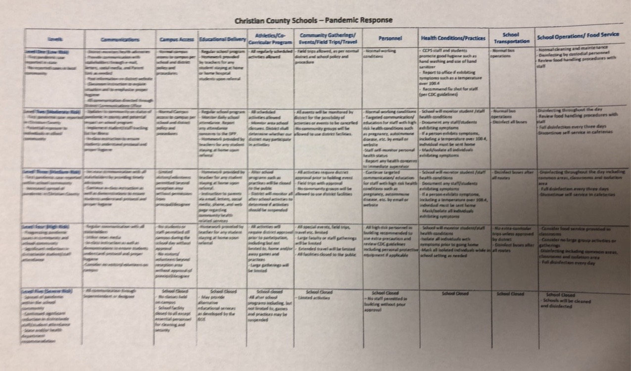 Pandemic Response Checklist