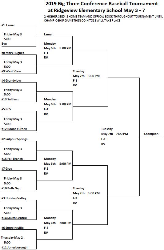 Conference Tournament Bracket