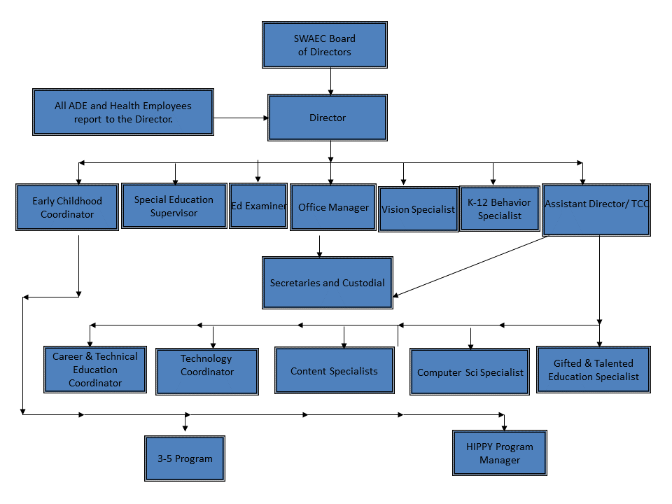 2017 Chain of Command