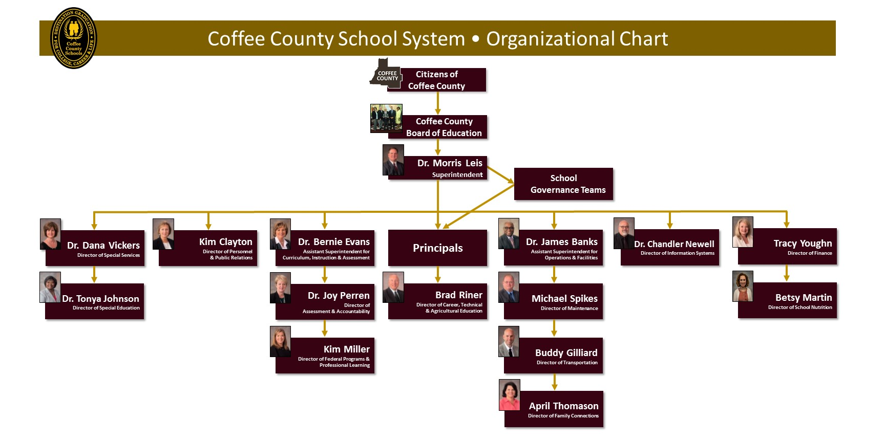 Coffee County Schools Organizational Chart