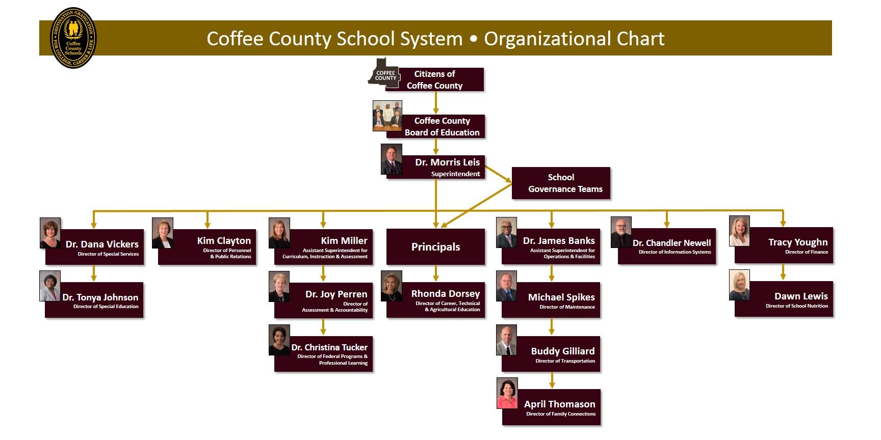 CCSS Organizational Chart