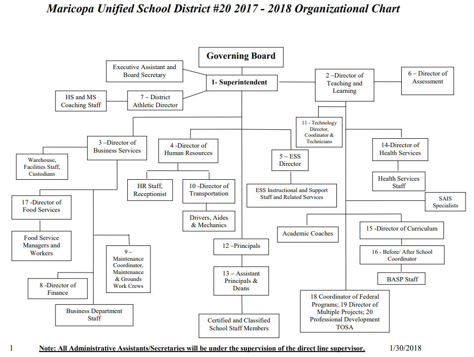 2017-2018 Organizational Chart