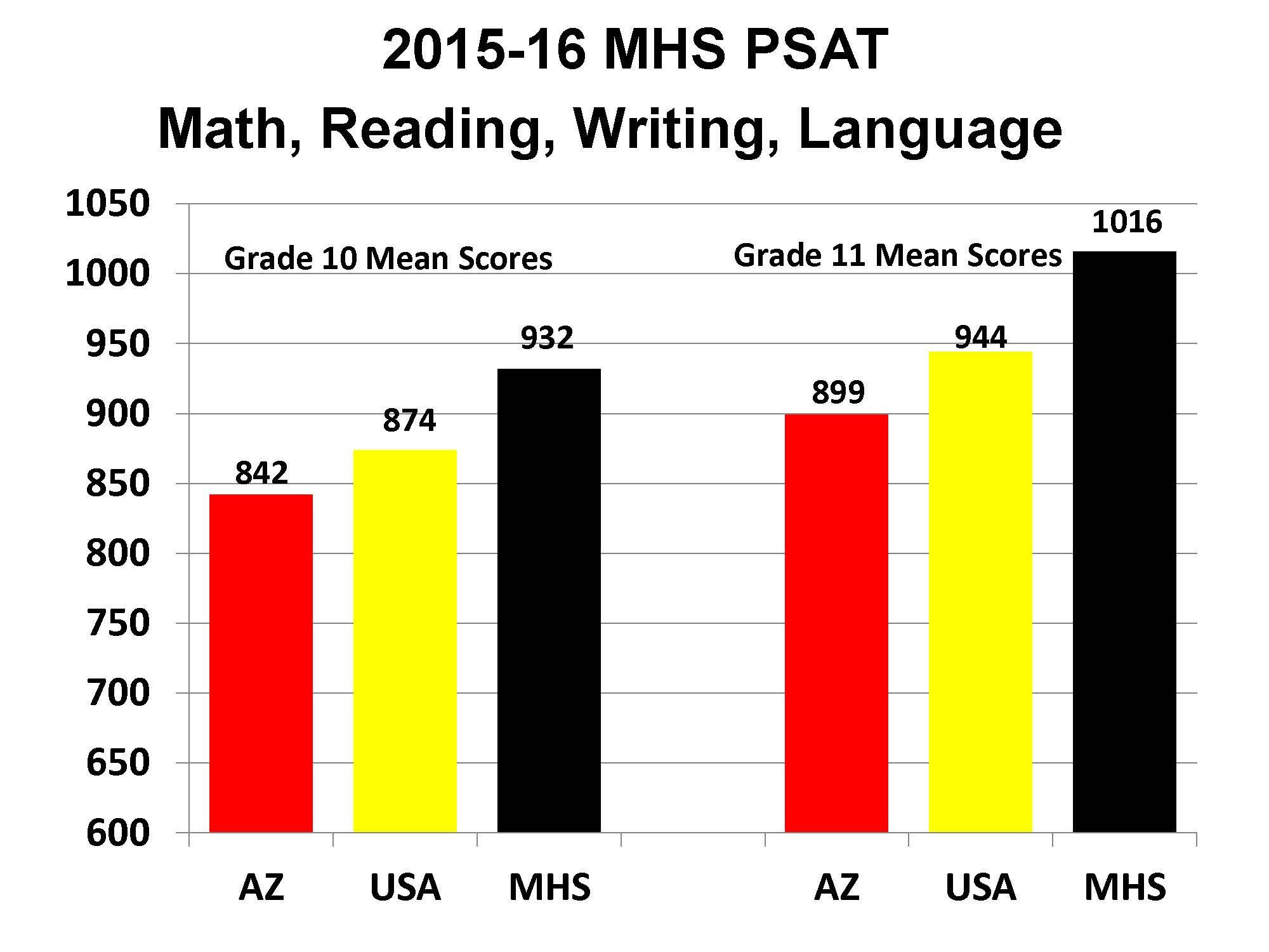 maricopa high school preliminary psat scores for mhs