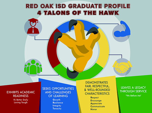 Red Oak ISD Graduate Profile called the 4 Talons of the Hawk includes 1) Exhibits Academically Readiness by being 1% better every day and Loving Tough; 2) seeks Opportunities and Challenges of Learning through GRIT: Growth, Resilience, Integrity, Tenacity; 3) demonstrates Fair, Respectful & Well Rounded Characteristics through REACH: Respect, Encourage, Appreciate, Communicate, Honor; and 4) leaves a Legacy through Service using the motto We before Me.