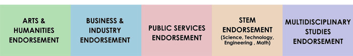 graphic listing the 5 endorsements: Arts and Humanities, Business and Industry, Public Services, STEM, and Multidisciplinary Studies