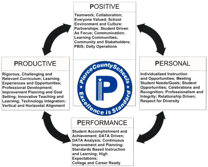 The four Ps of success