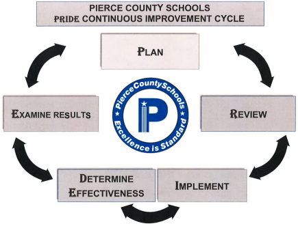 Pierce County Schools Pride Continuous Improvement Cycle