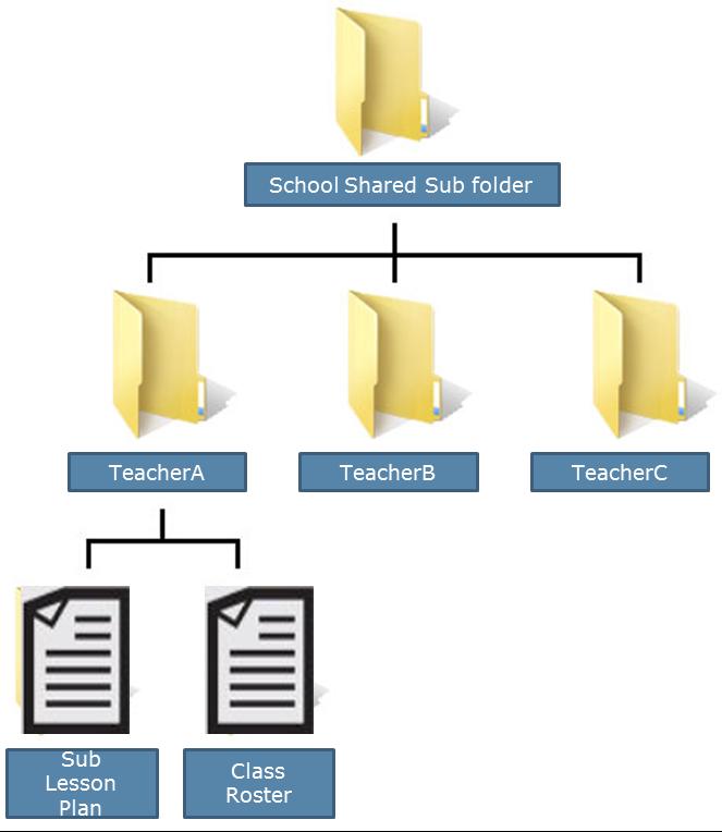 Sub Folders