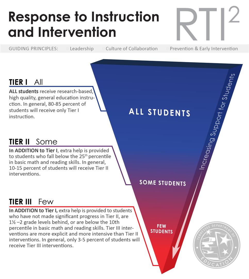 RTI2 Graphic