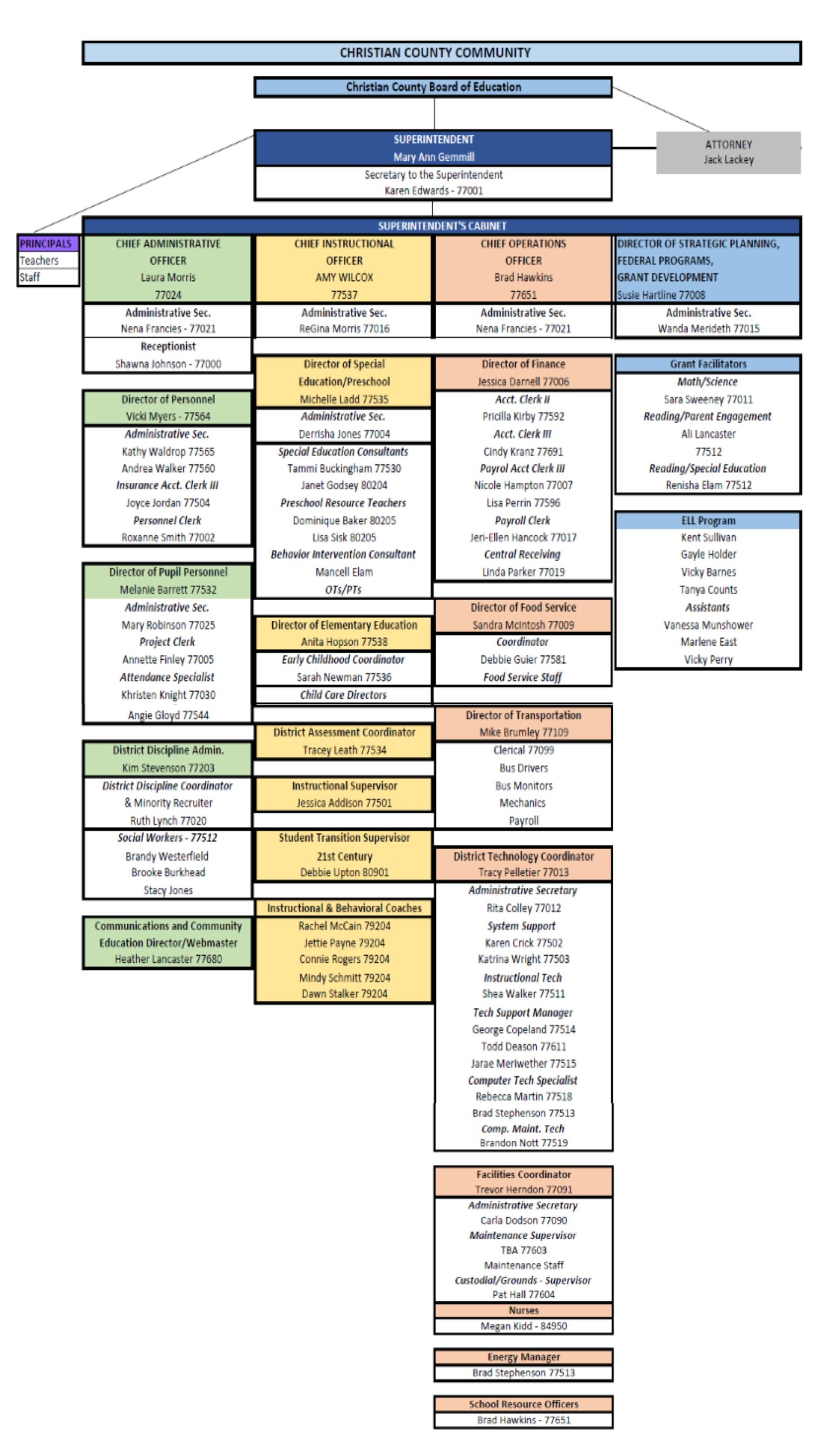 Organizational Chart 2016