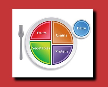 Learn about the USDA's Choose Your Plate Menu Planning