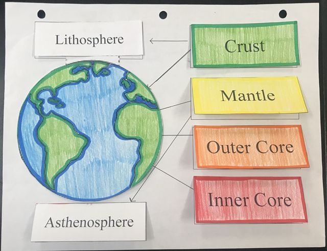 Olive Branch Middle School Teachers Classroom Notes
