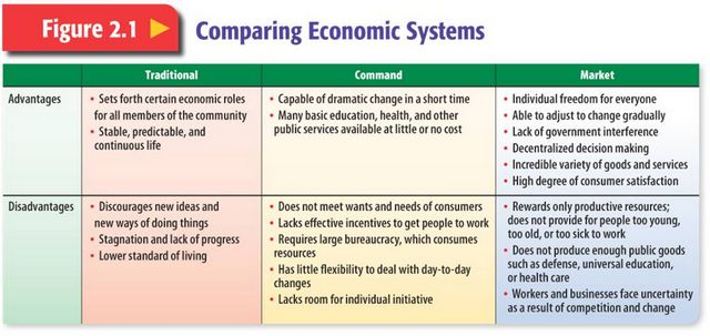 Compare and contrast economic systems