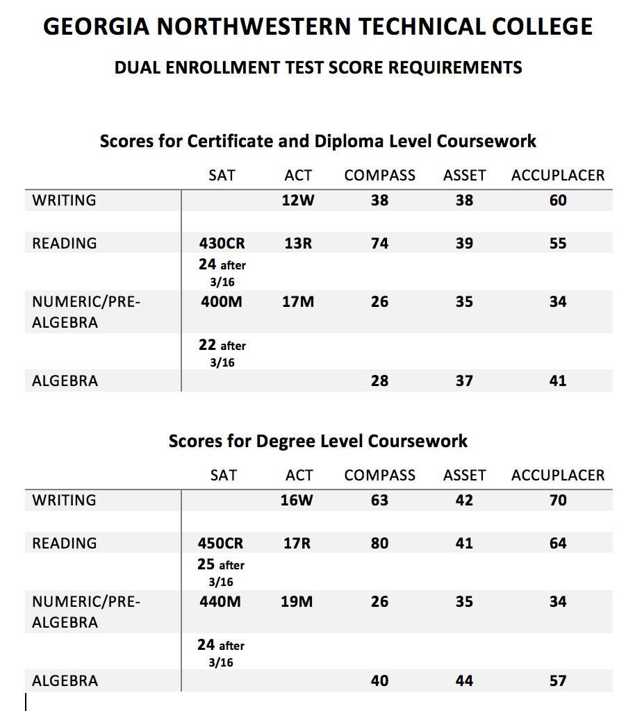 Murray County High : Latest News - Accuplacer Test Score ...