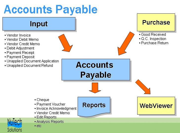 understanding financial accounting burnley pdf