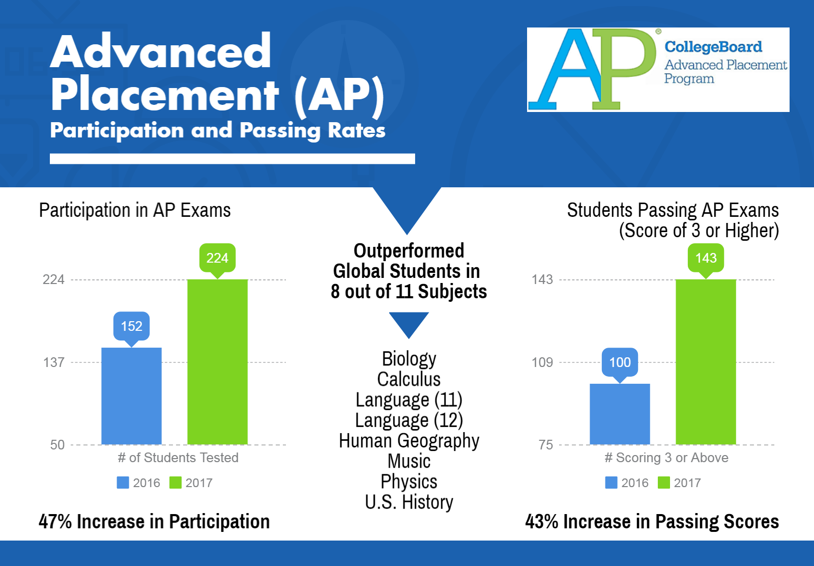 ap coursework According to data collected by the college board, a high school curriculum of  high intensity and quality, such as that found in ap courses, has the strongest.